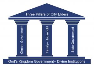 3 Pillars of City Elders™